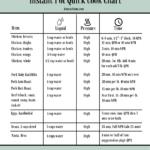 Instant Pot Quick Cook Chart cheat sheet